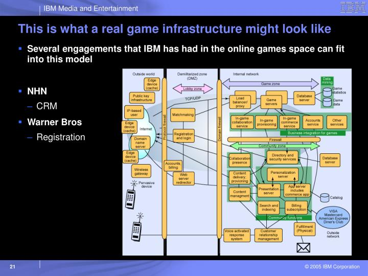 This is what a real game infrastructure might look like