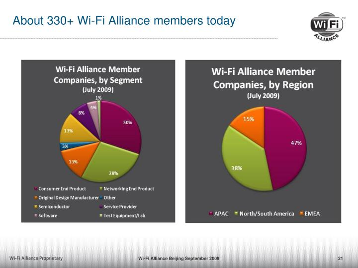 About 330+ Wi-Fi Alliance members today