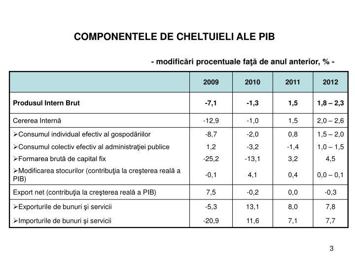 COMPONENTELE DE CHELTUIELI ALE PIB