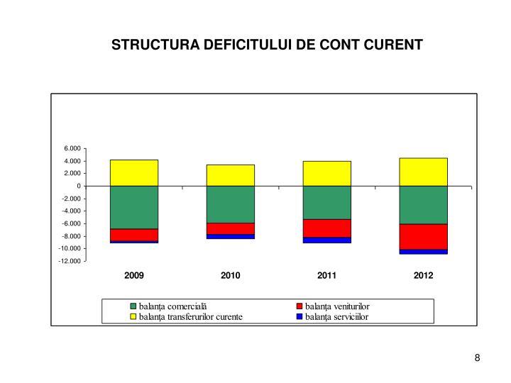 STRUCTURA DEFICITULUI DE CONT CURENT