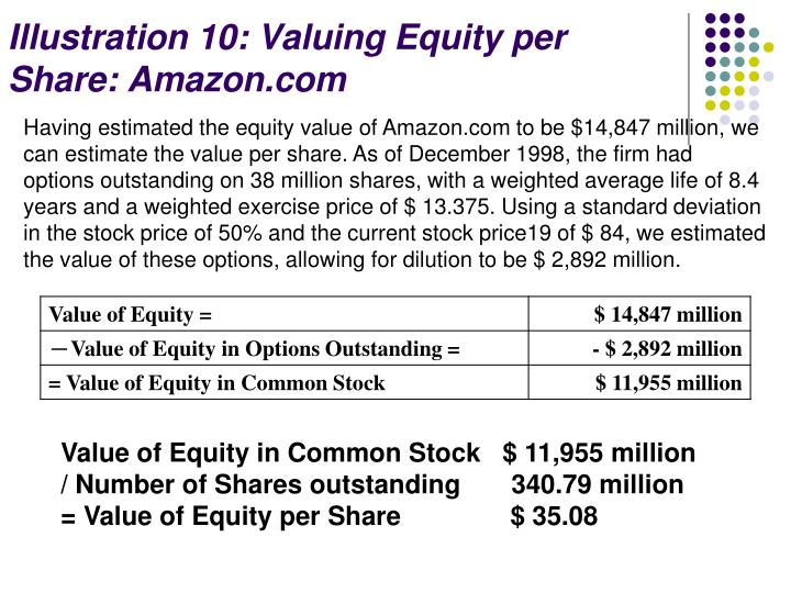 Illustration 10: Valuing Equity per Share: Amazon.com