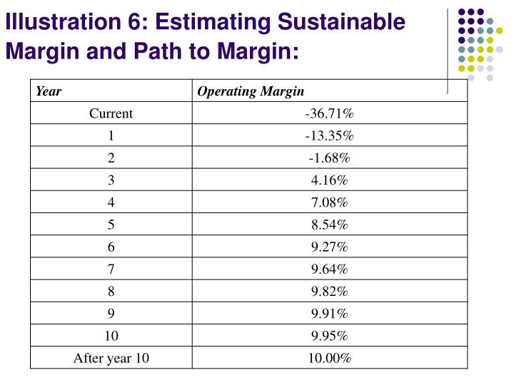 Illustration 6: Estimating Sustainable Margin and Path to Margin: