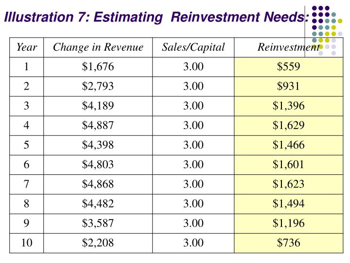 Illustration 7: Estimating  Reinvestment Needs: