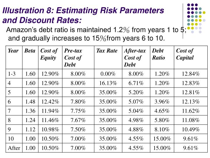 Illustration 8: Estimating Risk Parameters and Discount Rates: