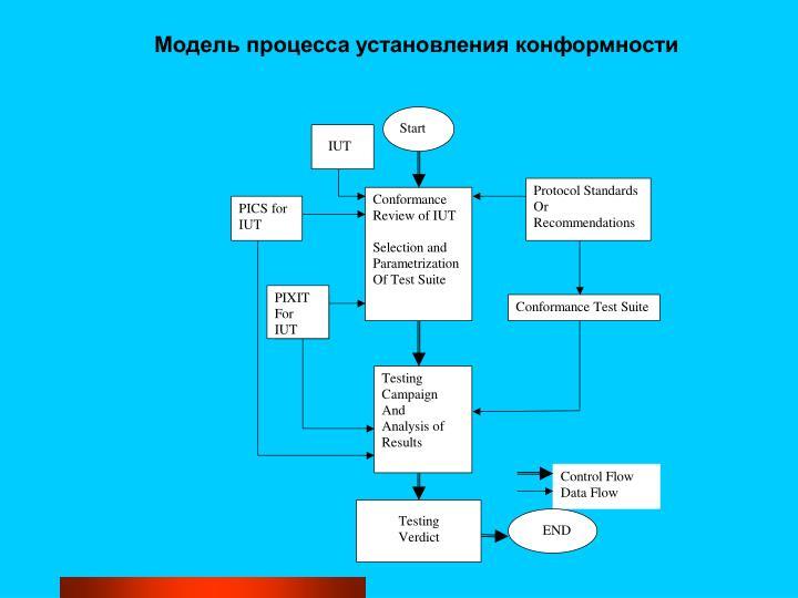 Модель процесса установления конформности