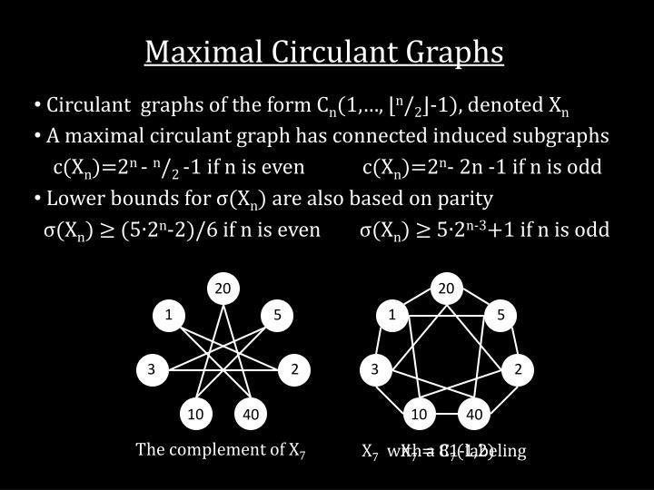 Maximal Circulant Graphs