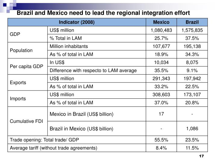 Brazil and Mexico need to lead the regional integration effort