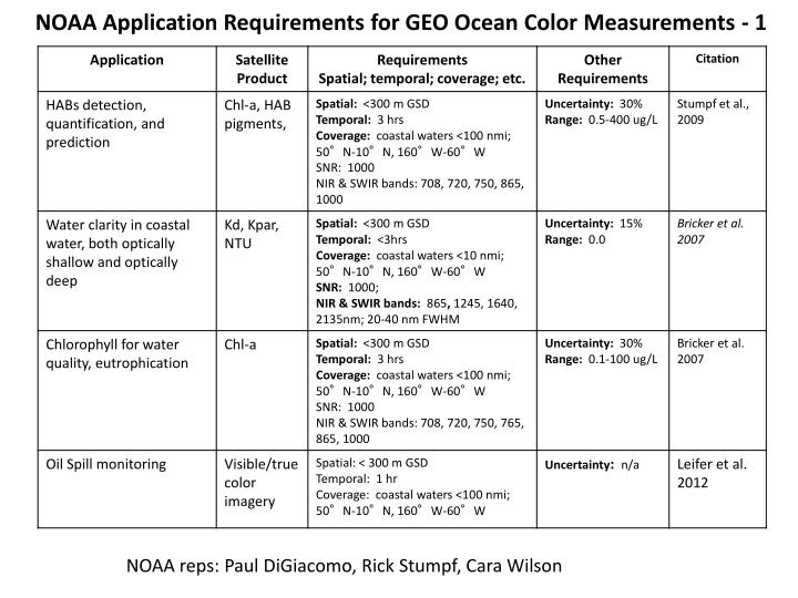 NOAA Application Requirements for GEO Ocean Color Measurements - 1