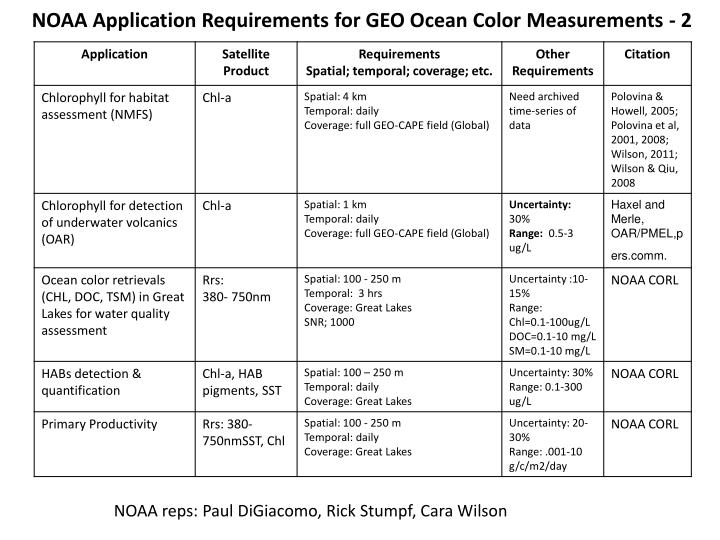 NOAA Application Requirements for GEO Ocean Color Measurements - 2
