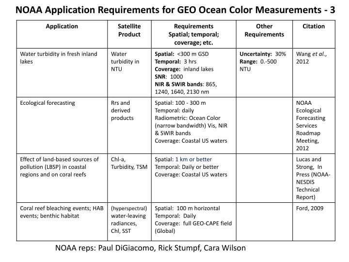 NOAA Application Requirements for GEO Ocean Color Measurements - 3