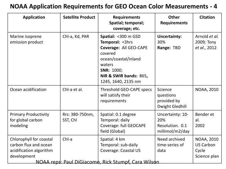 NOAA Application Requirements for GEO Ocean Color Measurements - 4