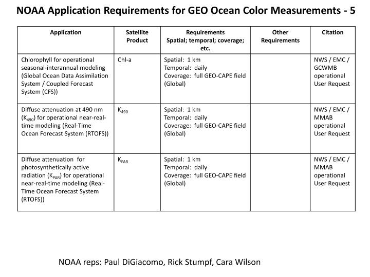NOAA Application Requirements for GEO Ocean Color Measurements - 5