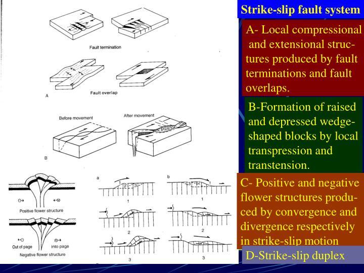 Strike-slip fault