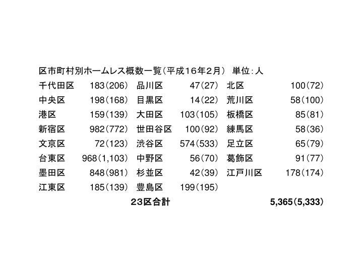 区市町村別ホームレス概数一覧(平成16年2月) 単位:人