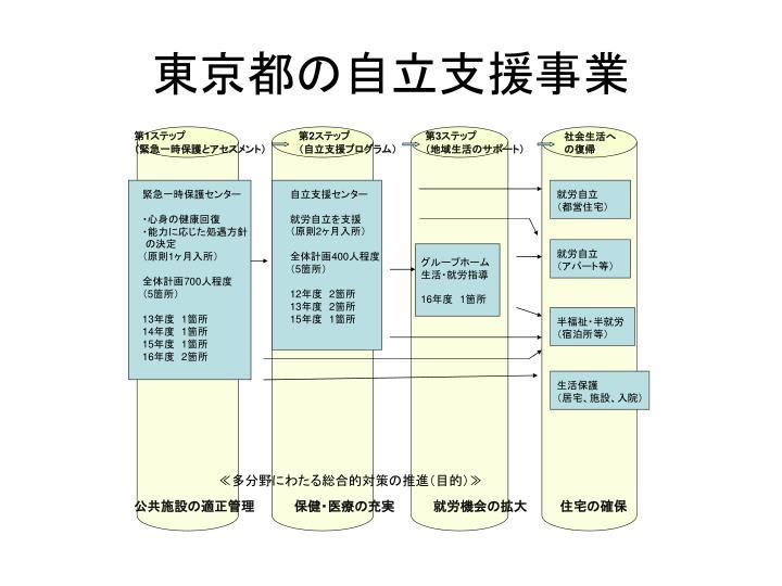 東京都の自立支援事業