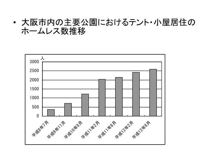 大阪市内の主要公園におけるテント・小屋居住のホームレス数推移
