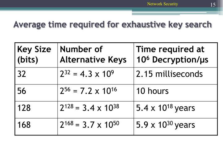 Key Size (bits)