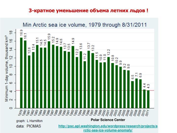 3-кратное уменьшение объема летних льдов !