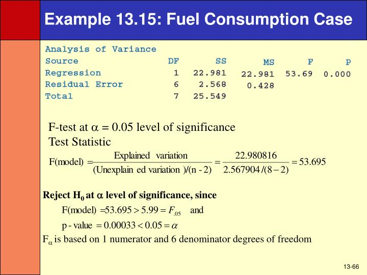 Example 13.15: Fuel Consumption Case