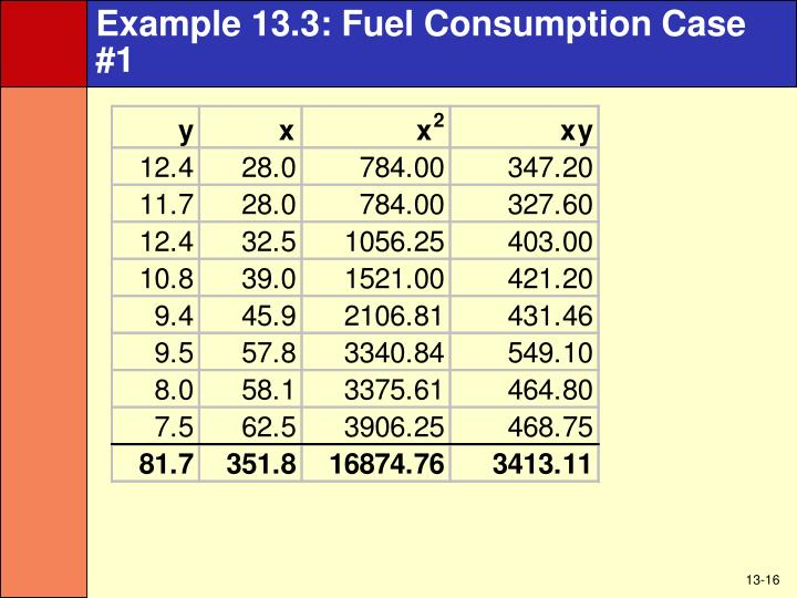 Example 13.3: Fuel Consumption Case #1