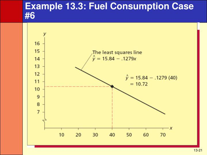 Example 13.3: Fuel Consumption Case #6