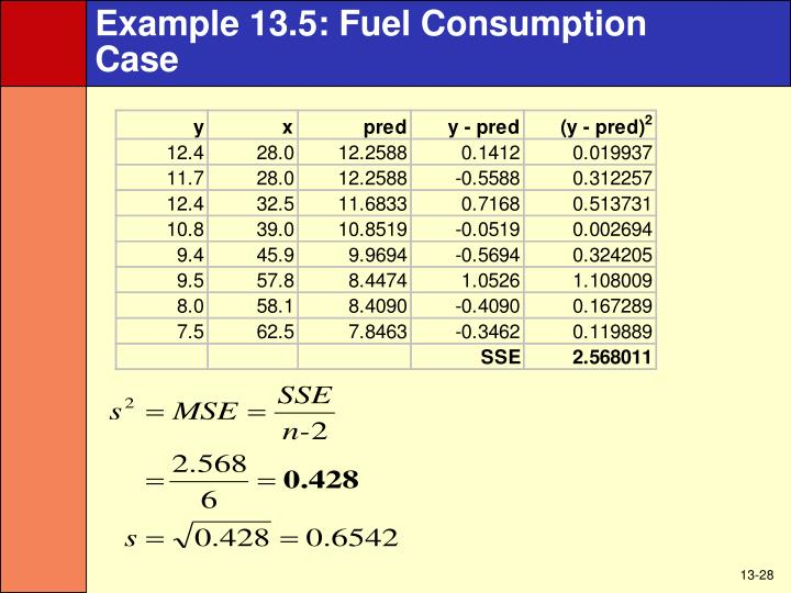 Example 13.5: Fuel Consumption