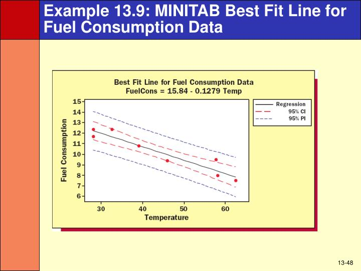 Example 13.9: MINITAB Best Fit Line for Fuel Consumption Data