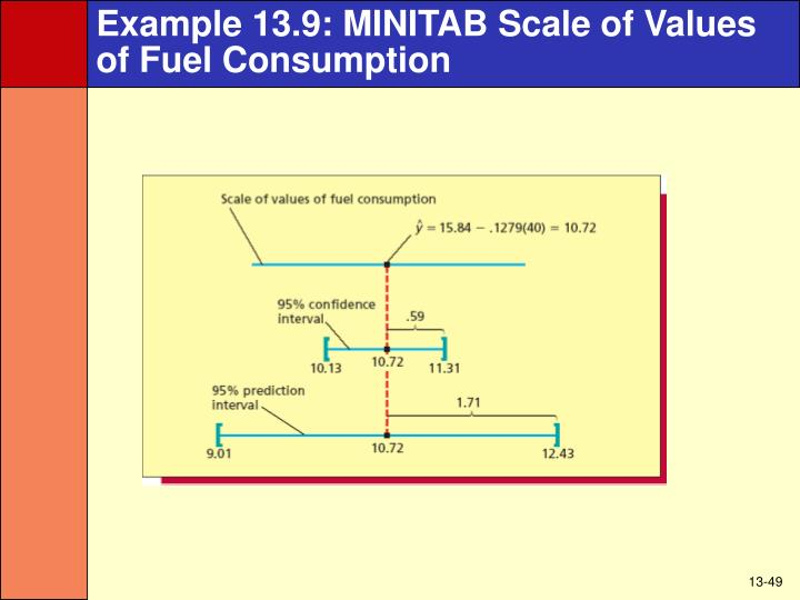 Example 13.9: MINITAB Scale of Values of Fuel Consumption