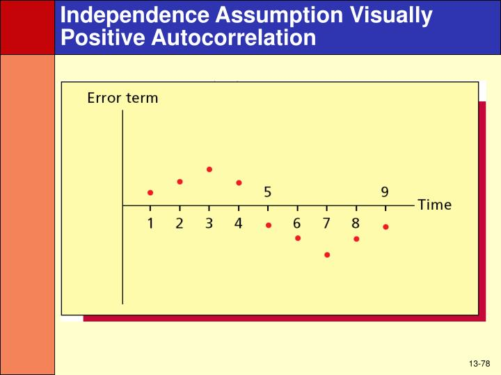 Independence Assumption Visually
