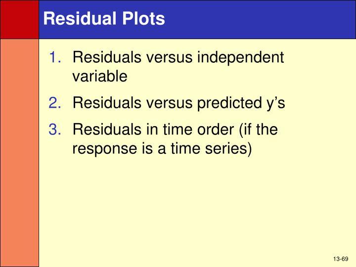 Residual Plots