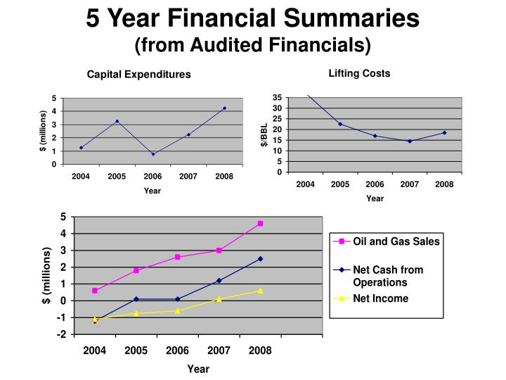 5 Year Financial Summaries