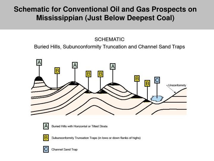 Schematic for Conventional Oil and Gas Prospects on Mississippian (Just Below Deepest Coal)