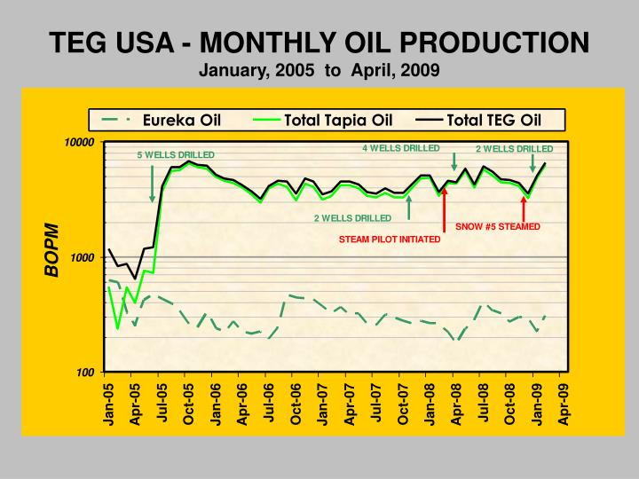 TEG USA - MONTHLY OIL PRODUCTION