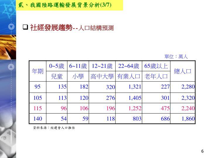 貳、我國陸路運輸發展背景分析(