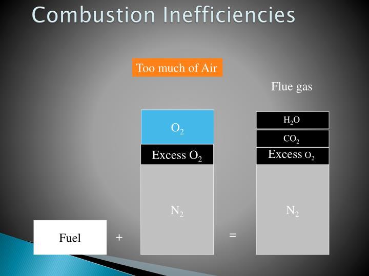 Combustion Inefficiencies