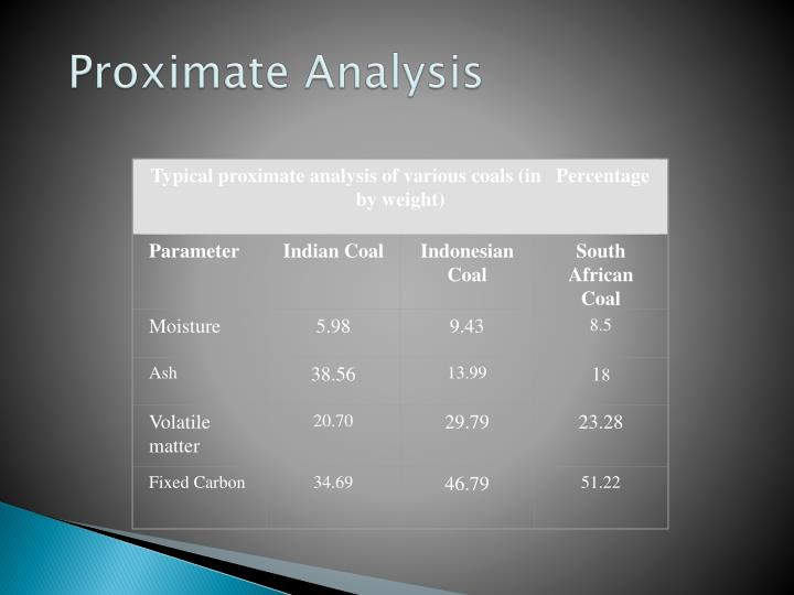 Typical proximate analysis of various coals (in   Percentage by weight)