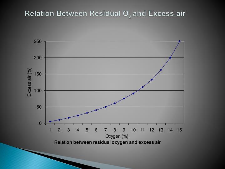 Relation Between Residual O