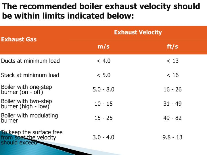 The recommended boiler exhaust velocity should be within limits indicated below: