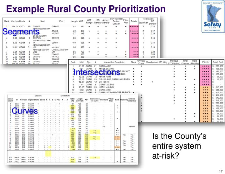 Example Rural County Prioritization