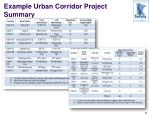example urban corridor project summary