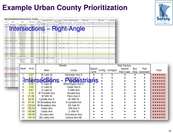 Example Urban County Prioritization