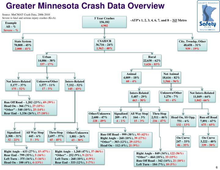 Greater Minnesota Crash Data Overview