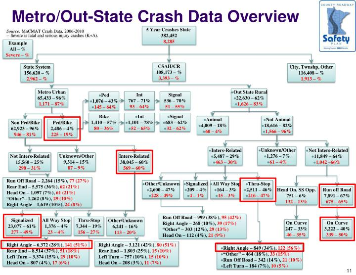 Metro/Out-State Crash Data Overview