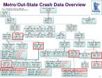 metro out state crash data overview
