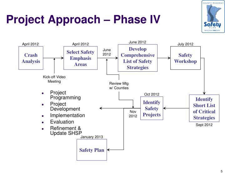 Project Approach – Phase