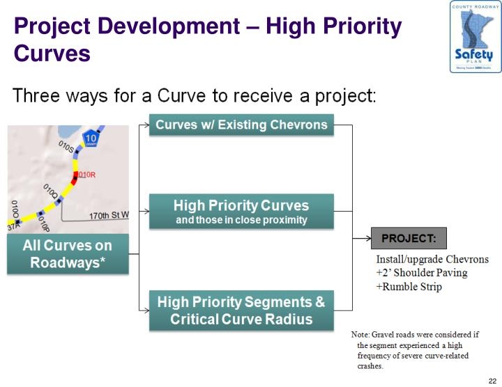 Project Development – High Priority Curves
