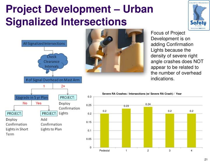 Project Development – Urban Signalized Intersections
