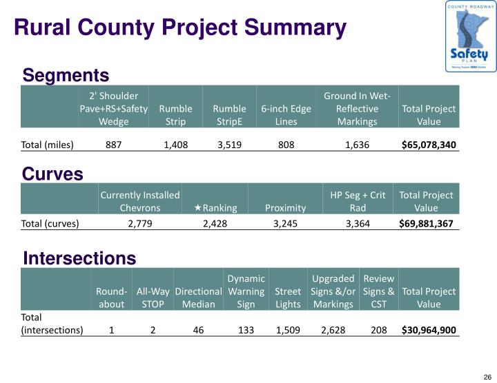 Rural County Project Summary