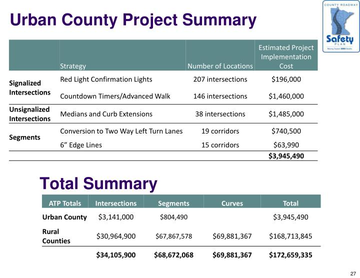 Urban County Project Summary