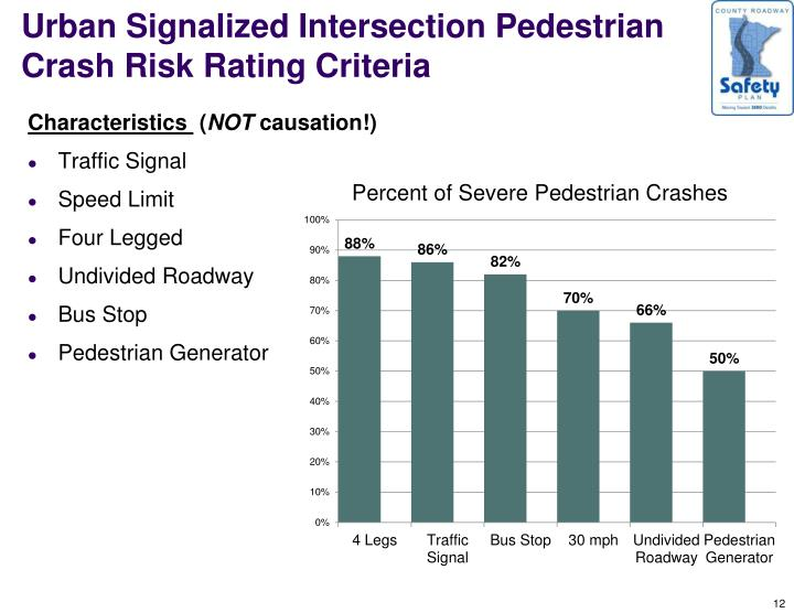 Urban Signalized Intersection Pedestrian Crash Risk Rating Criteria